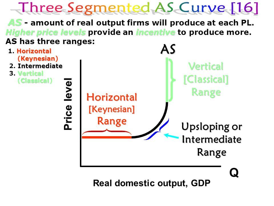 Three Segmented AS Curve [16]